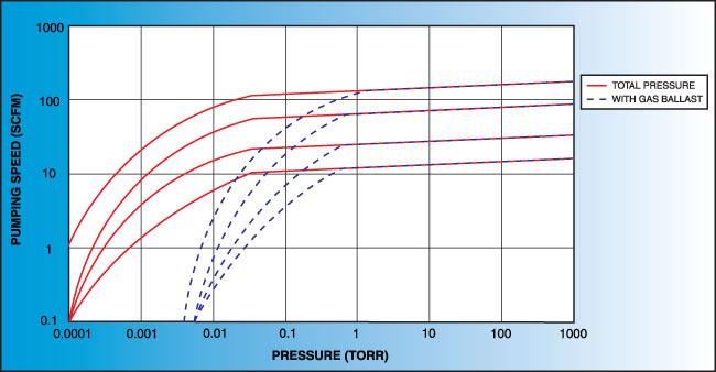 Kurt J  Lesker Company | Basic Pumping Concepts | Vacuum Science Is