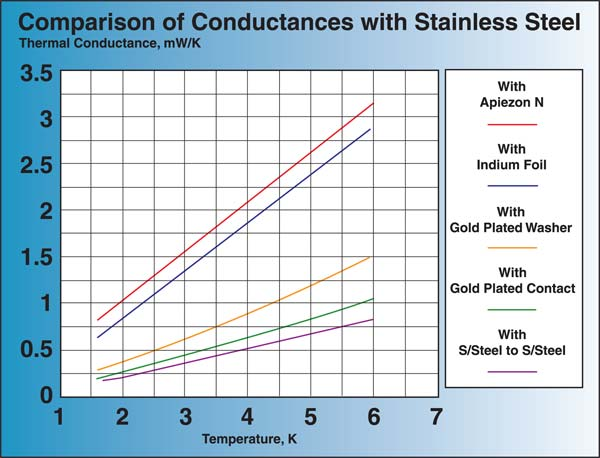 heat conductivity of metals. apiezon n stainless steel heat conductivity of metals