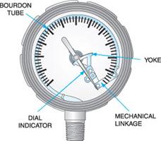 Where do i hook up a vacuum gauge
