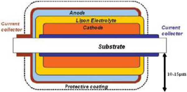 Conceptual design of a dual-cell thin film battery where a single substrate hosts two TFBs