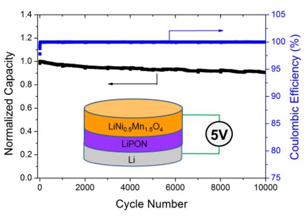 Performance of the 5 volt TFB based on the material couple Li-Ni-Mn-O and LiPON