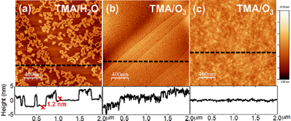 AFM images of ALD-Al2O3 films deposited with a variety of TMA/O pairings at 200°C