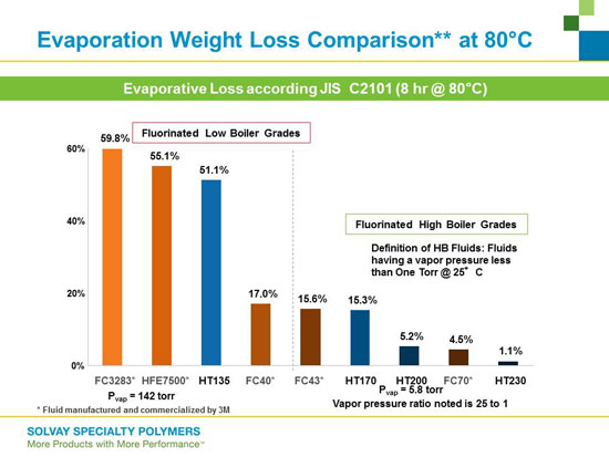 Comparison of Evaporation Rates for Various HTF's at 80&degC