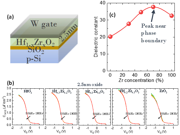Equivalent Oxide Thickness (EOT) Scaling with Hafnium Zirconium Oxide High-K Dielectric from a Surprising Boost in Permittivity
