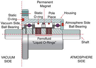 Kurt J Lesker Company Kjlc Ferro Magnetic Fluid Rotary