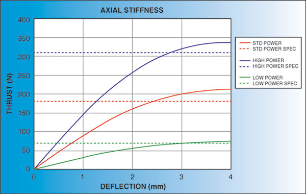 Click to view Axial Stiffness
