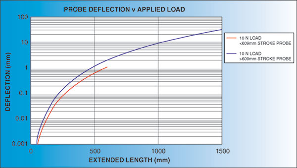 Click to view Probe Deflection vs Applied Load