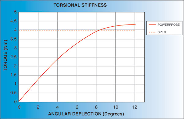 Click to view Torsional Stiffness