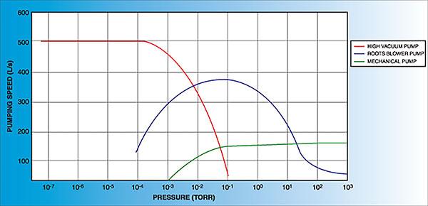 Pumpengeschwindigkeitstabelle