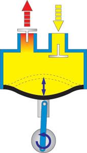 Kurt J  Lesker Company | Pump Classifications Technical Notes