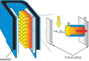 Kurt J  Lesker Company | Pump Classifications Technical